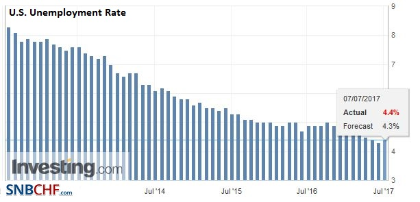 U.S. Unemployment Rate, June 2017