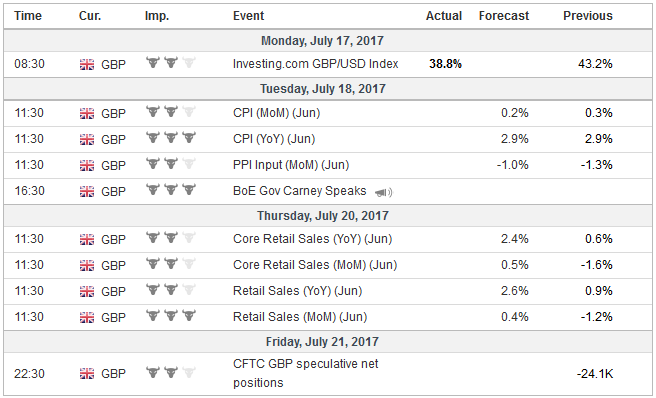Economic Events: United Kingdom, Week July 17