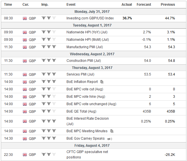 Economic Events: United Kingdom, Week July 31