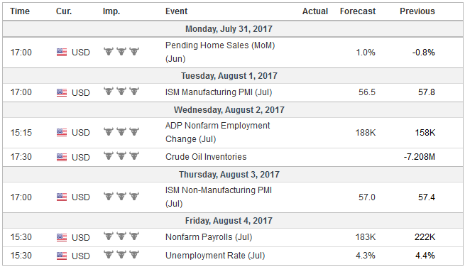 Economic Events: United States, Week July 31