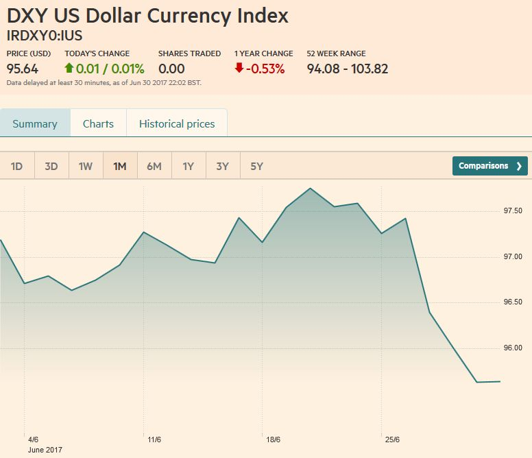 US Dollar Currency Index, July 01