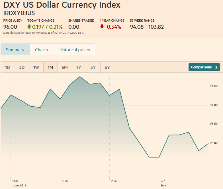US Dollar Currency Index, July 08