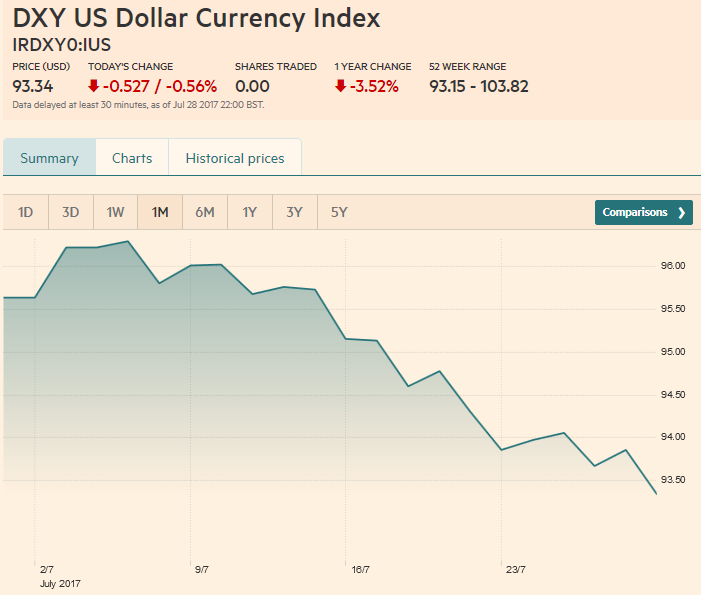 US Dollar Currency Index, July 29