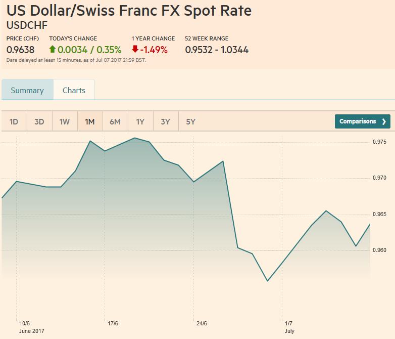 US Dollar/Swiss Franc FX Spot Rate, July 08