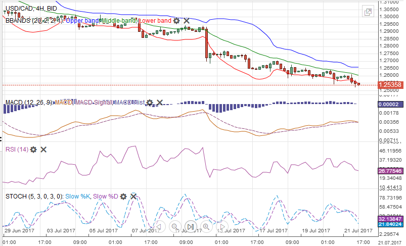 USD/CAD MACDS Stochastics Bollinger Bands RSI Relative Strength Moving Average July 22