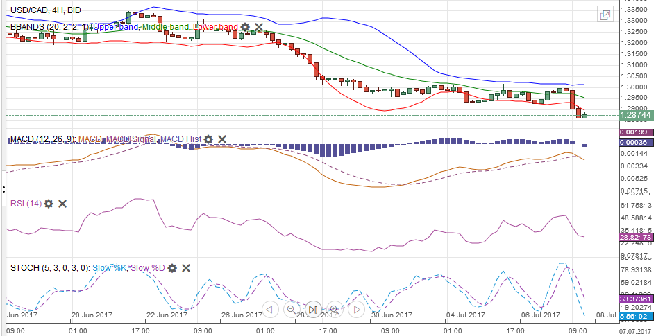 USD/CAD with Technical Indicators, July 08
