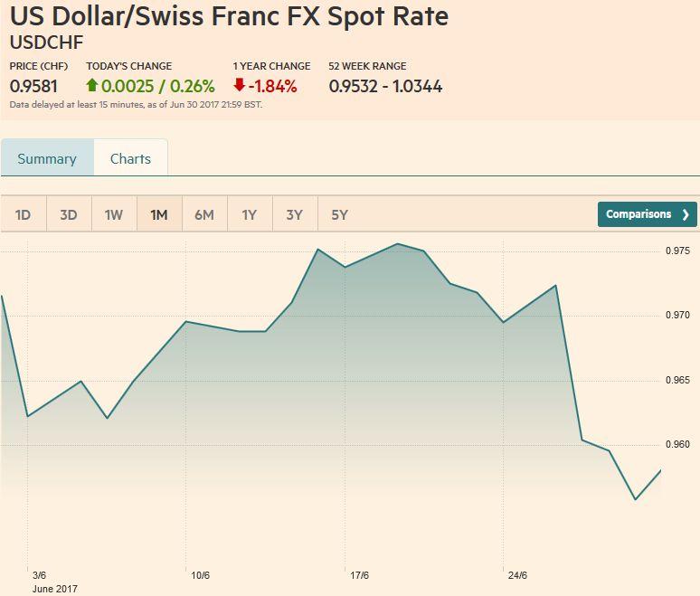 US Dollar/Swiss Franc FX Spot Rate, July 01