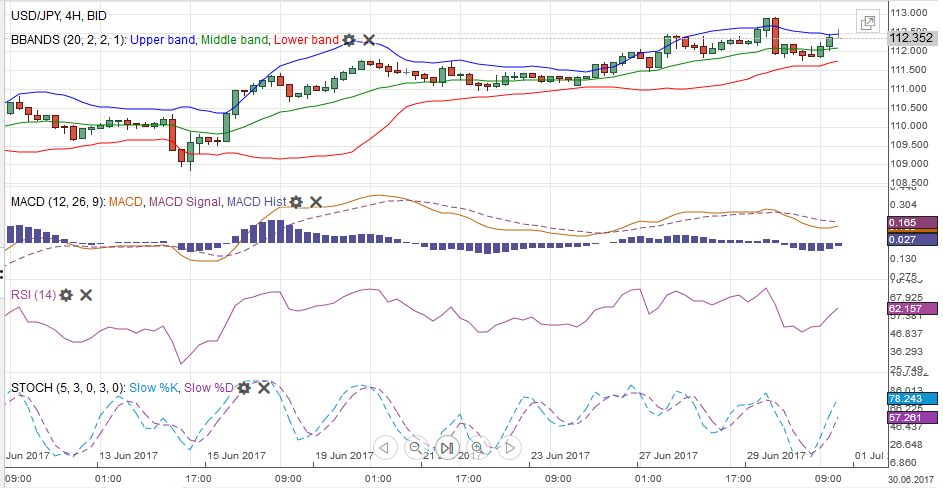 USD/JPY MACDS Stochastics Bollinger Bands RSI Relative Strength Moving Average, July 01