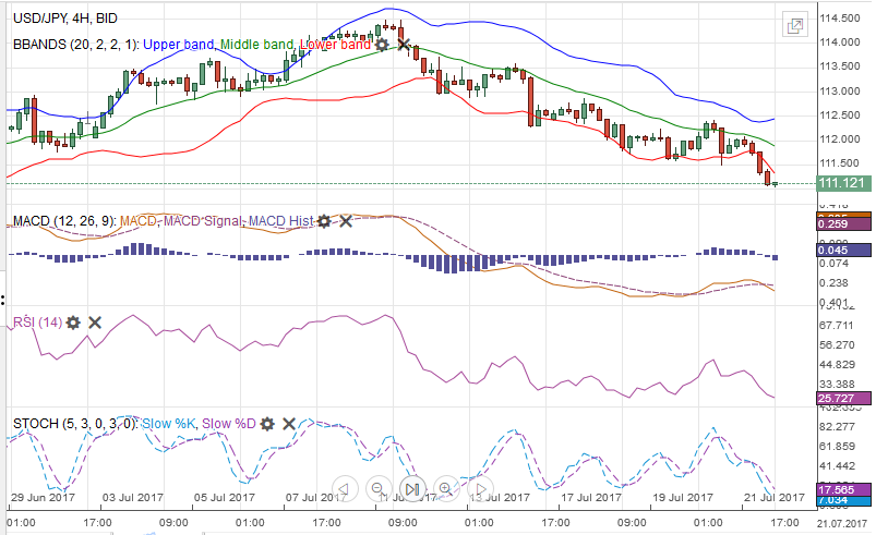 USD/JPY MACDS, Stochastics, Bollinger Bands, RSI, Relative Strength, Moving Average, July 22