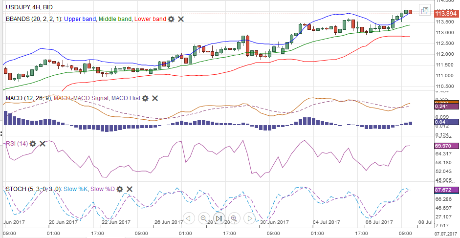 USD/JPY with Technical Indicators, July 08