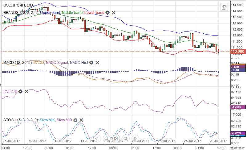 USD/JPY with Technical Indicators, July 29