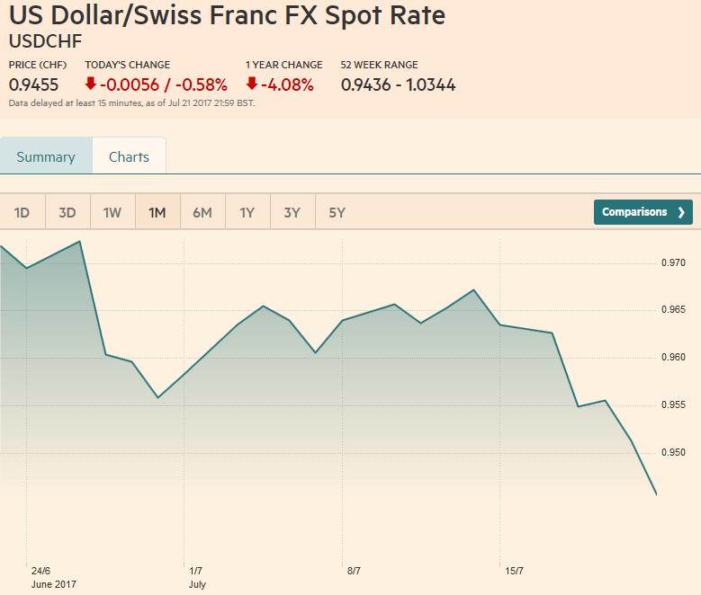 US Dollar/Swiss Franc FX Spot Rate, July 22