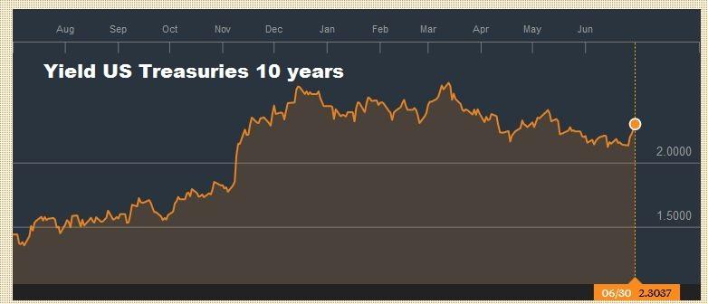 Yield US Treasuries 10 years, June 2016 - June 2017