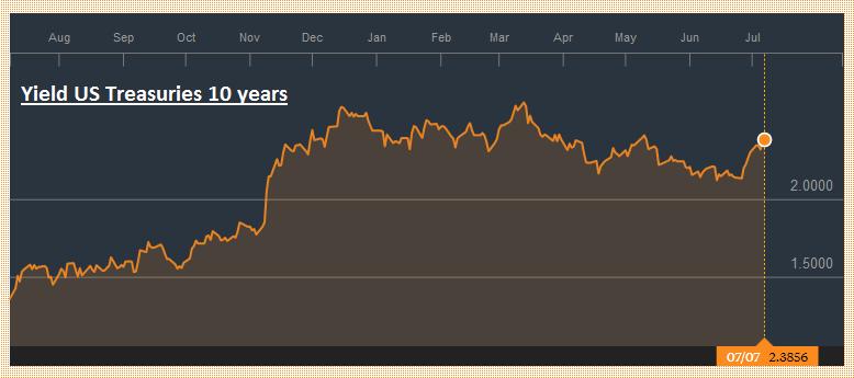 Yield US Treasuries 10 years, July 2016 - July 2017