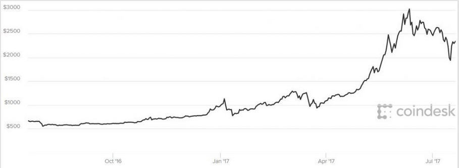 BTC in US Dollars - 1 Year