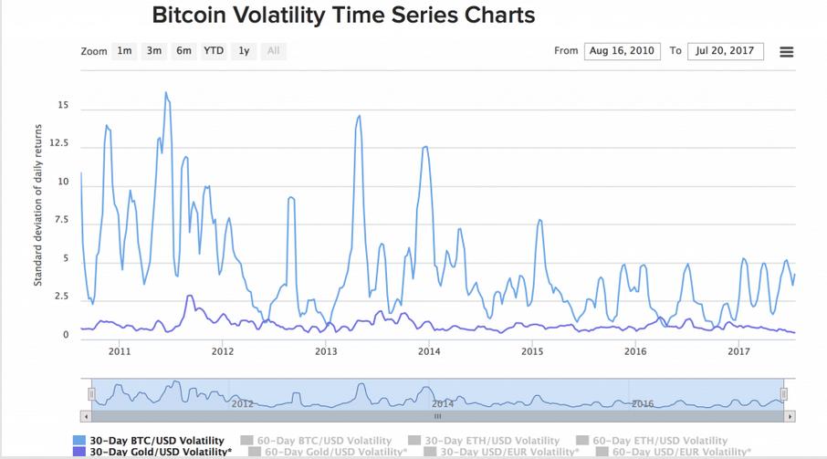 BTC Versus Gold Volatility