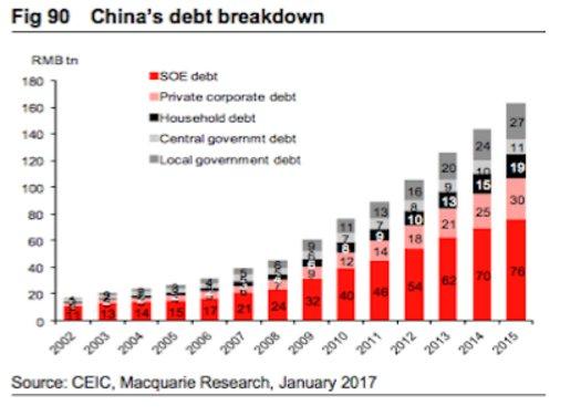 China Debt - Breakdown, 2002 - 2016