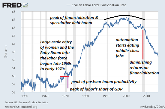 US Civilian Labor Force Participation Rate