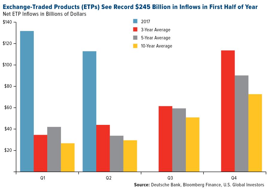 Net ETP Inflows in Dollars