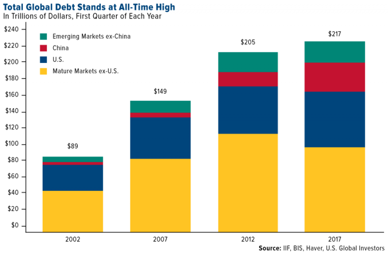 U.S. Global Investors, 2002 - 2017