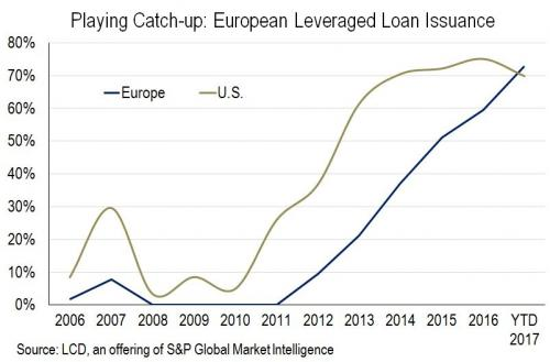 European Leveraged Loan Issuance, 2006 - 2017