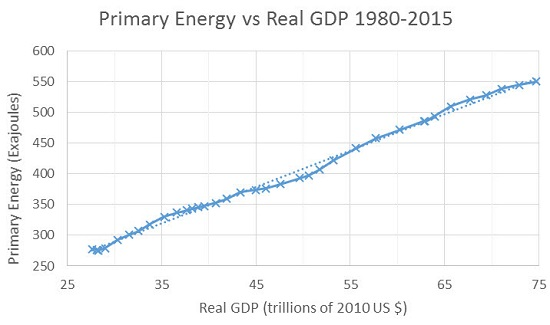 Primary Energy vs. Real GDP