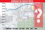 UK Average House Price
