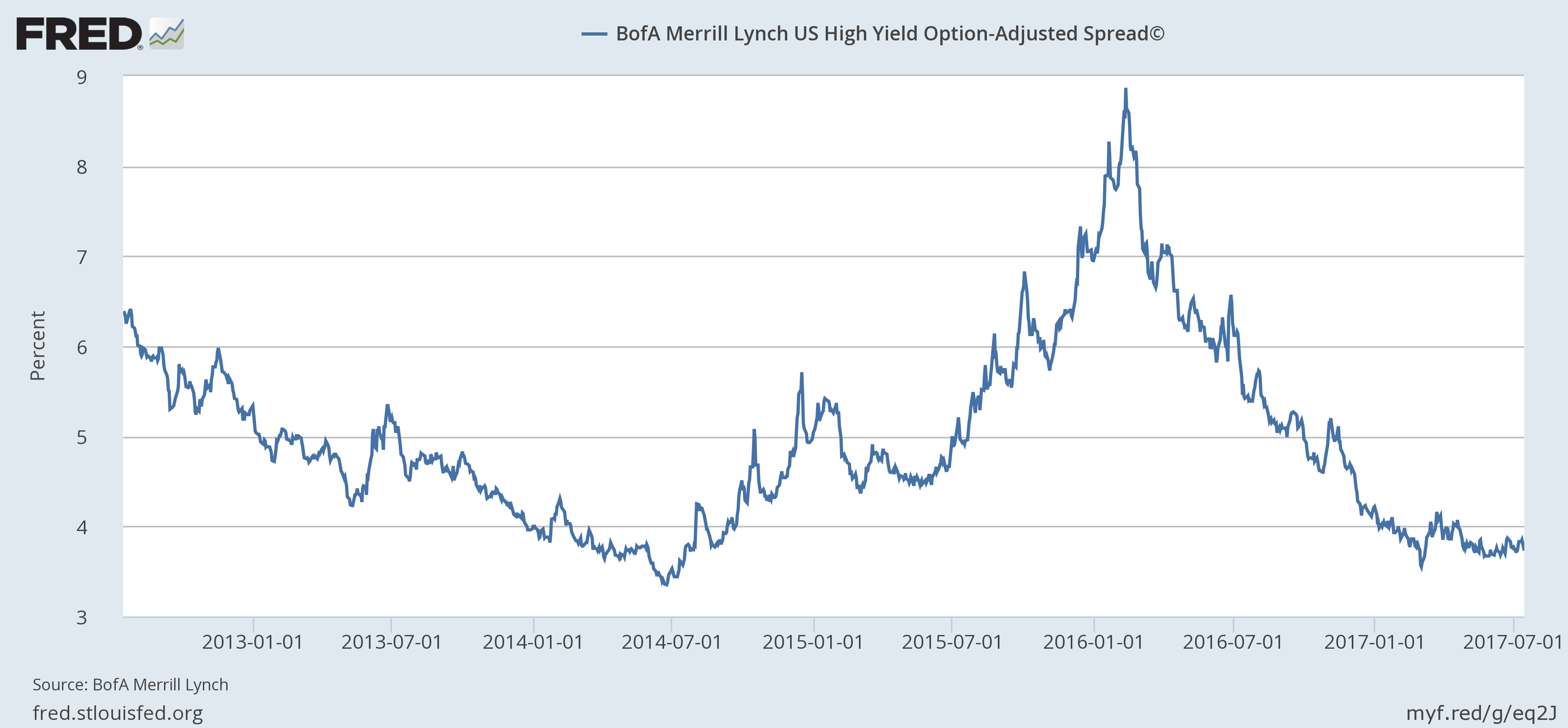BofA Merril Lynch US High Yield Option-Adjusted Spread, 2012 - 2017