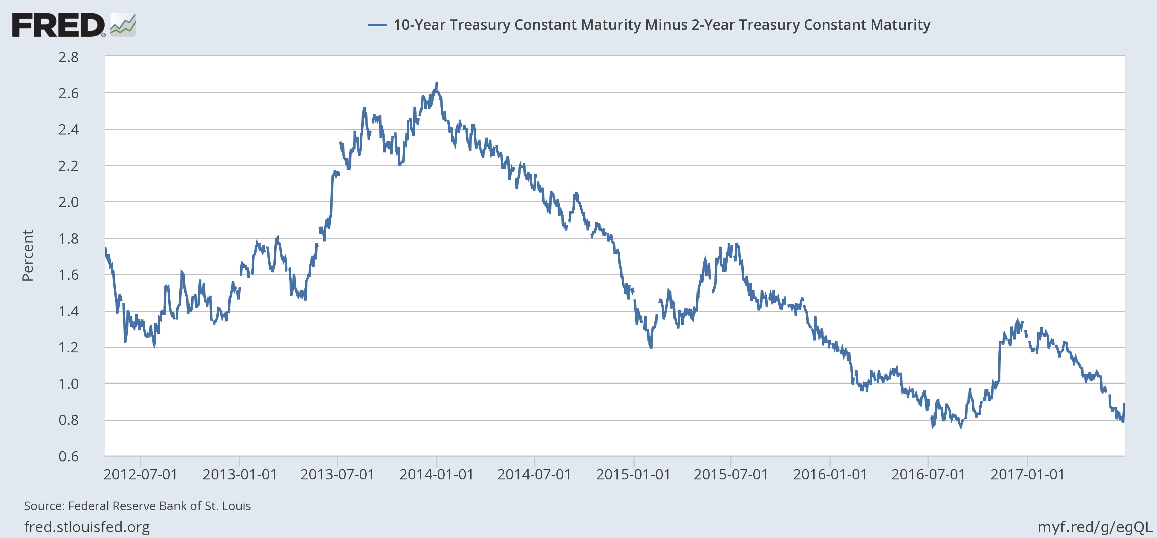 10 - Year Treasurt Constant Maturity Minus 2 - Year Treasury Constant Maturity, July 2012 - July 2017