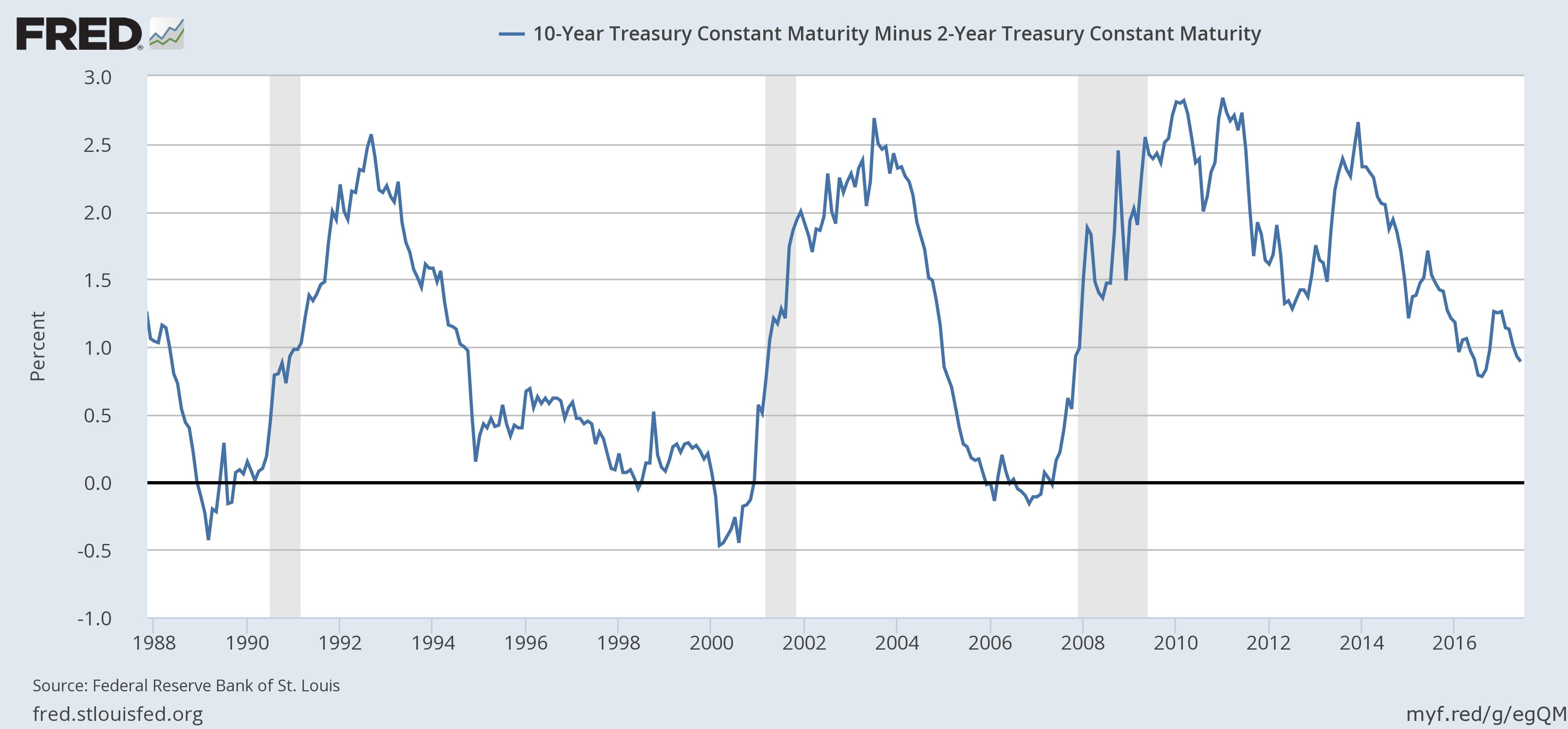 10 - Year Treasurt Constant Maturity Minus 2 - Year Treasury Constant Maturity