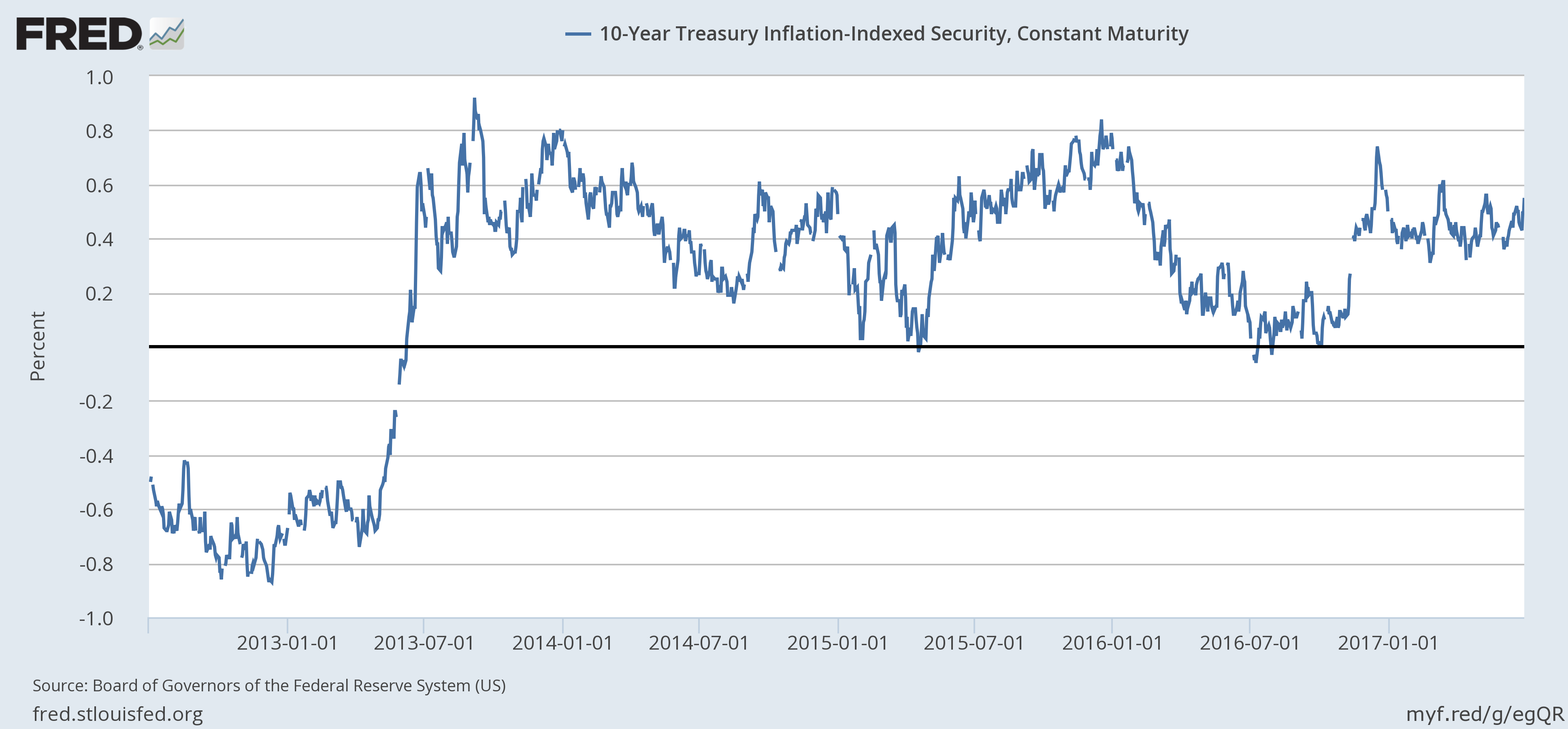 US 10 - Year Treasury Inflation Indexed Security and Constant Maturity