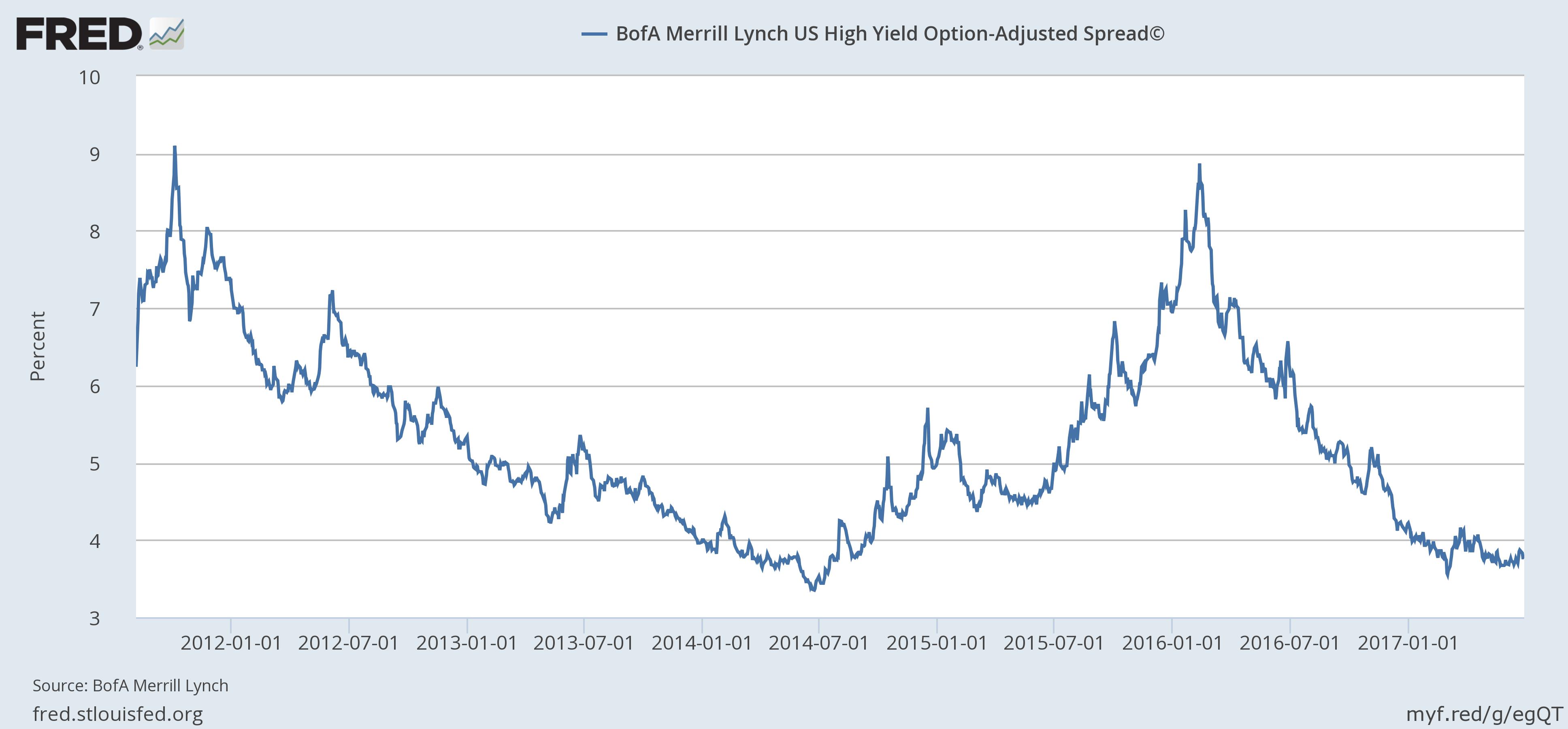 US BofA Merril Lynch High Yield Option Adjusted Spread