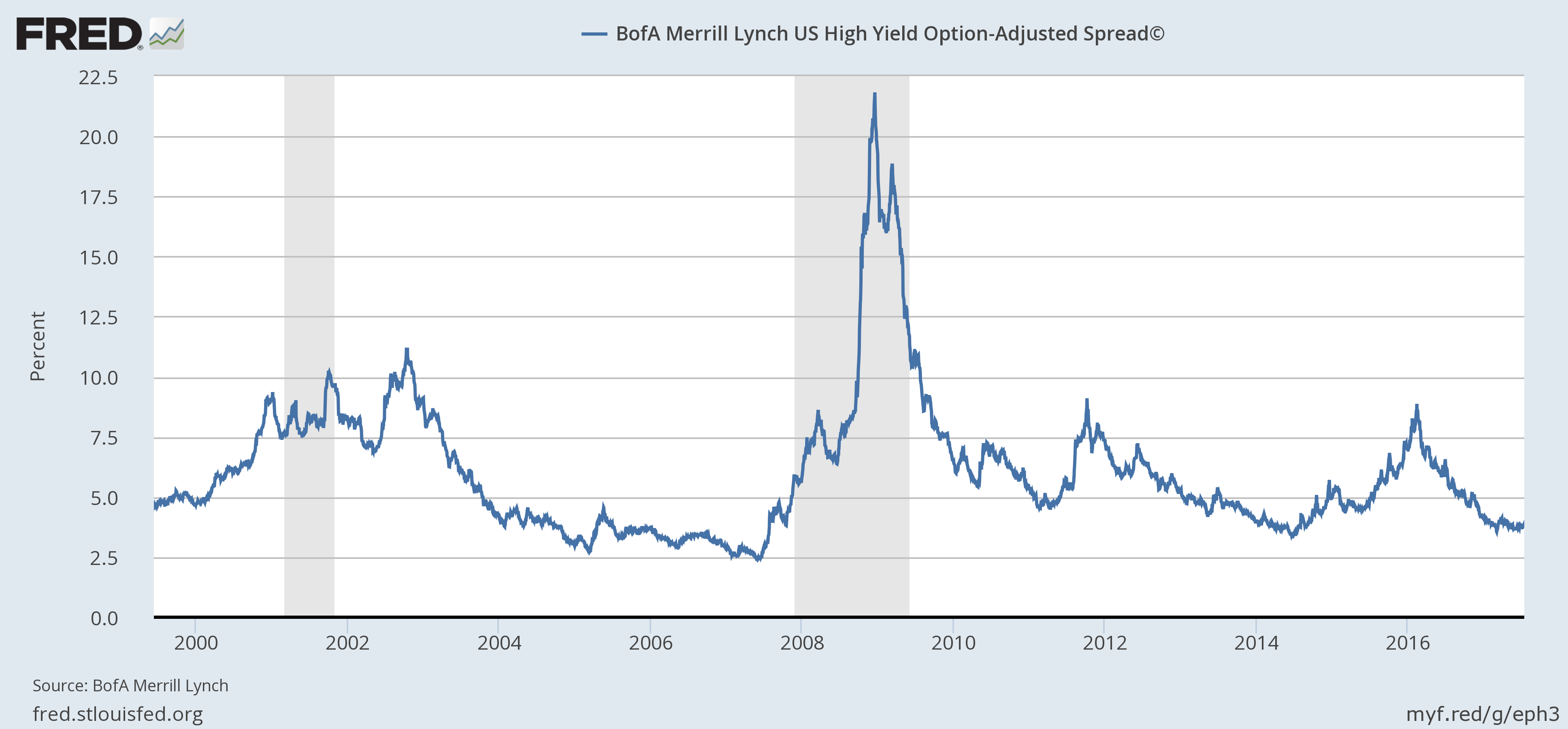 US High Yield Option-Adjusted Spread, 2000 - 2017