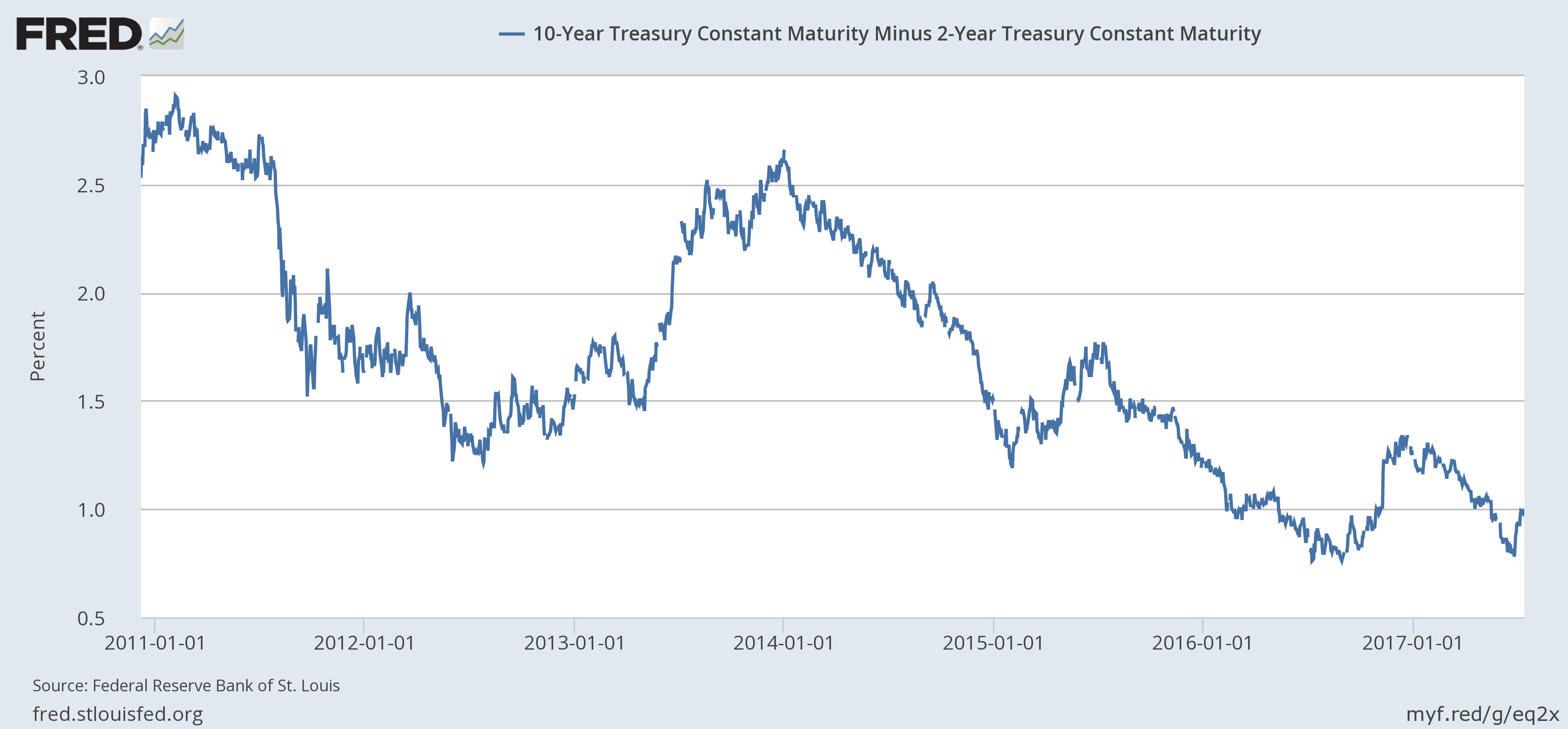US 10 Year Treasury Constant Maturity minus 2 Year Treasury, 1990 - 2017