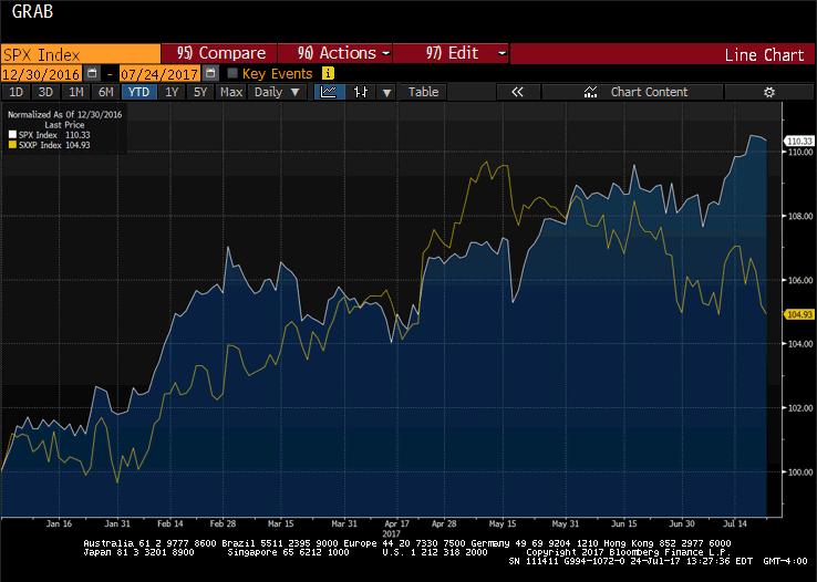 S&P 500 and the Dow Jones Stoxx 600 Index