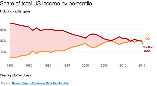 US Income by Percentile, 1980 - 2017