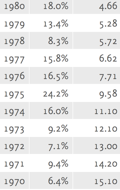 Annual Inflation Rate & Multiplier (1970 -1980)