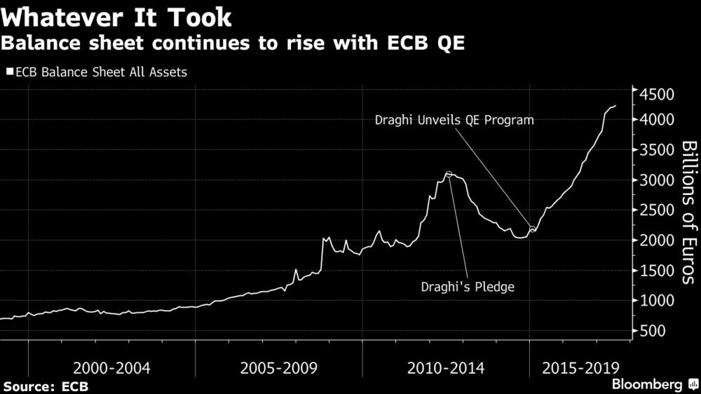 Balance Sheet Rise with ECB