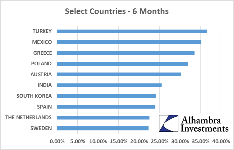 Select Countries, 6 months