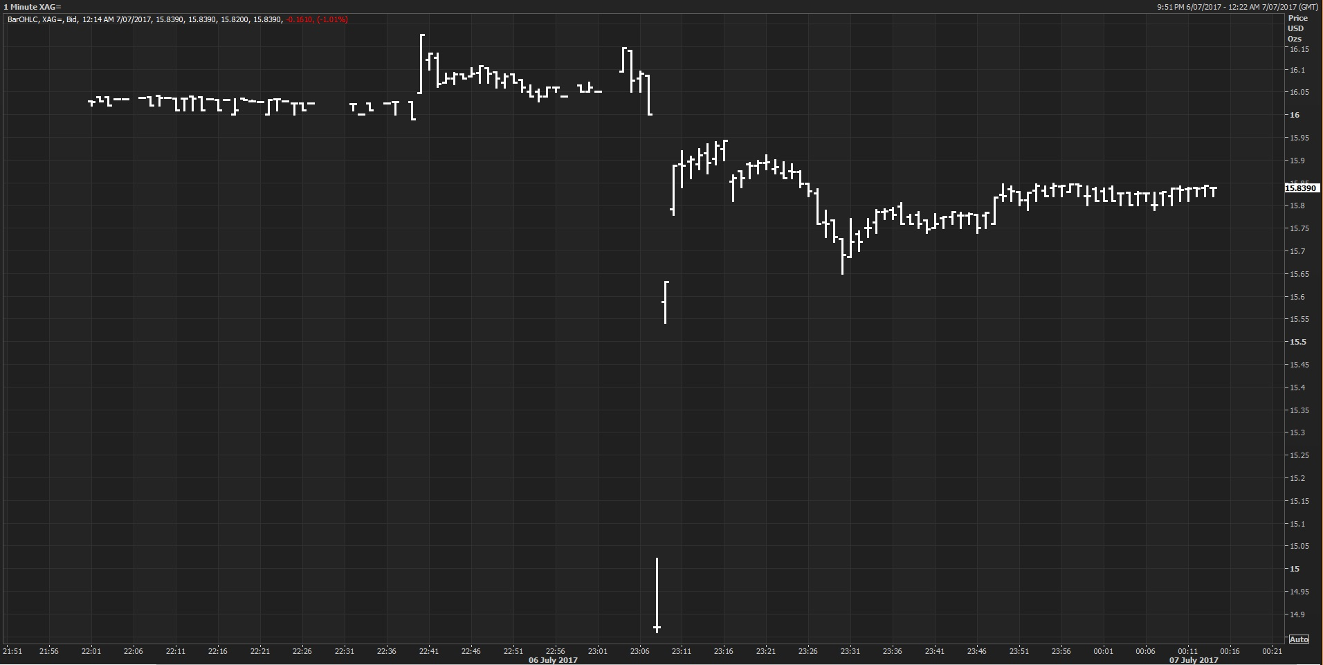 Silver Flash Crash