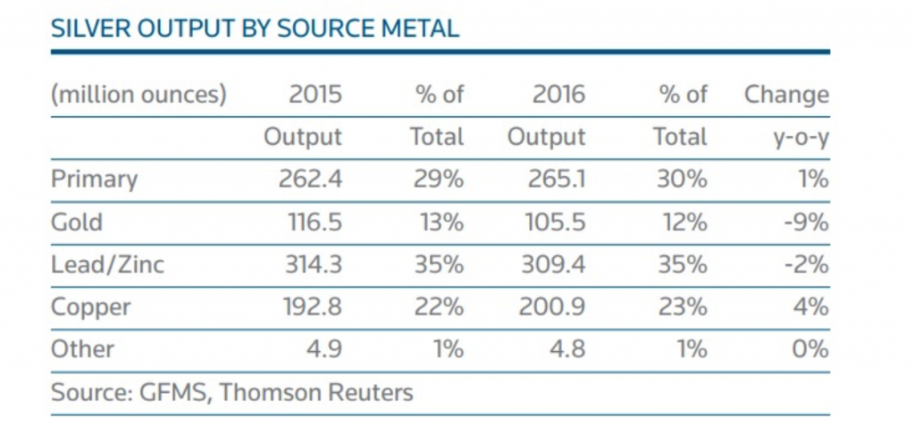 Silver Output by Source Metal