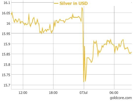 Silver Prices, 06-07 July