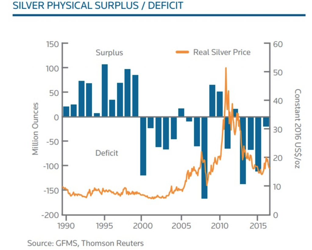 Silver Physical Surplus/Deficit, 1990 - 2017