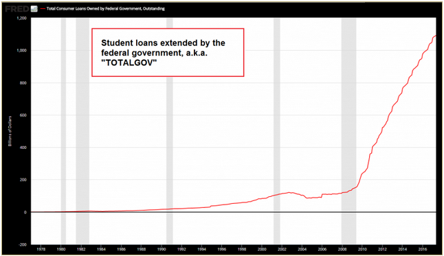 Student Loans, 1978 - 2017