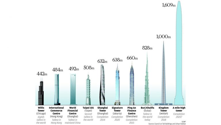 Current Crop of the World's Tallest Buildings