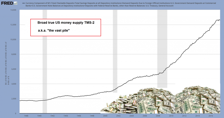 U.S. Money Supply TMS 2 1988 - 2017