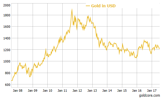 Gold in USD, Jan 2008 - 2017