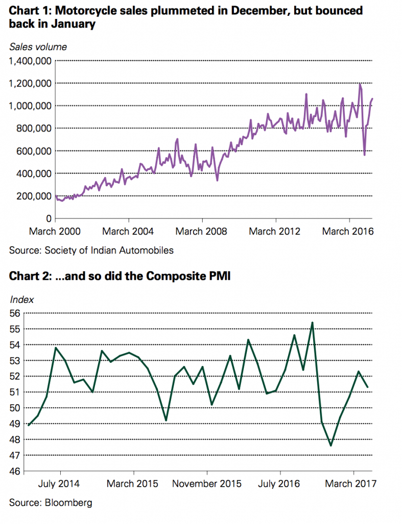 Motorcycle Sales and Composite PMI, July 2014 - July 2017