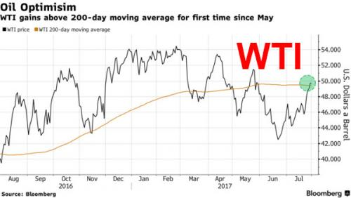 WTI Price and WTI 200-day Moving Average, Aug 2016 - 2017