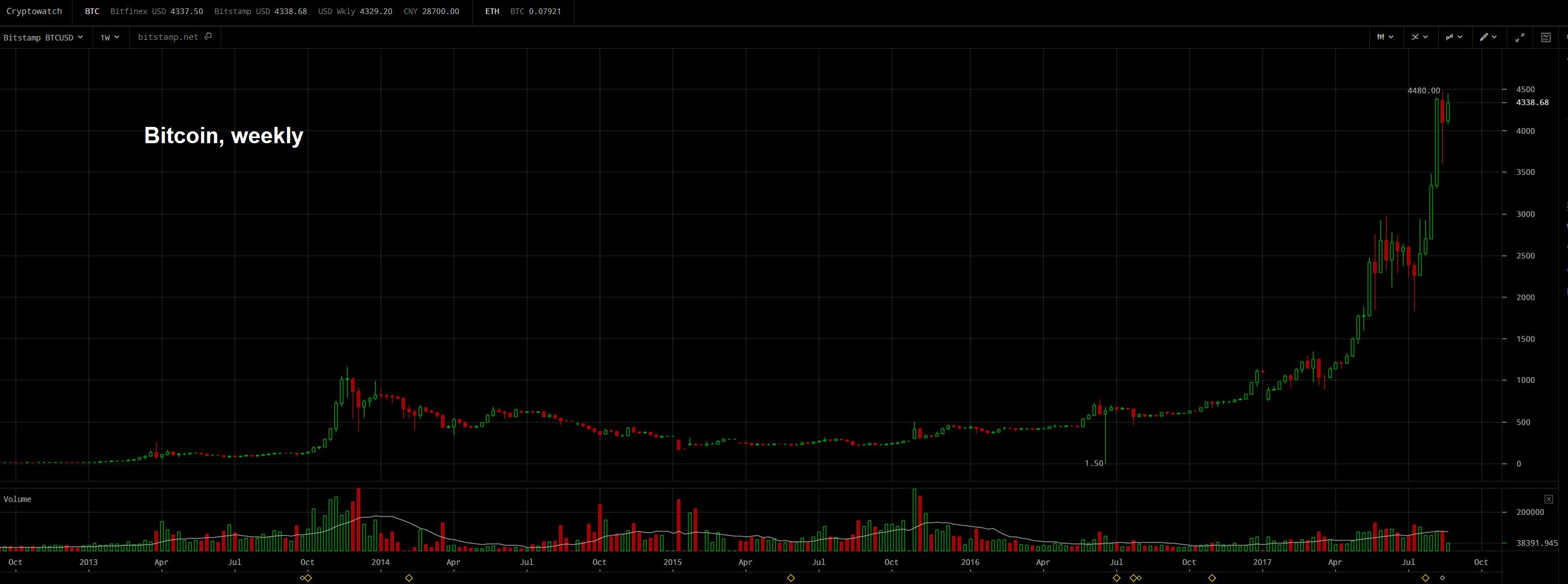 Bitcoin, Weekly